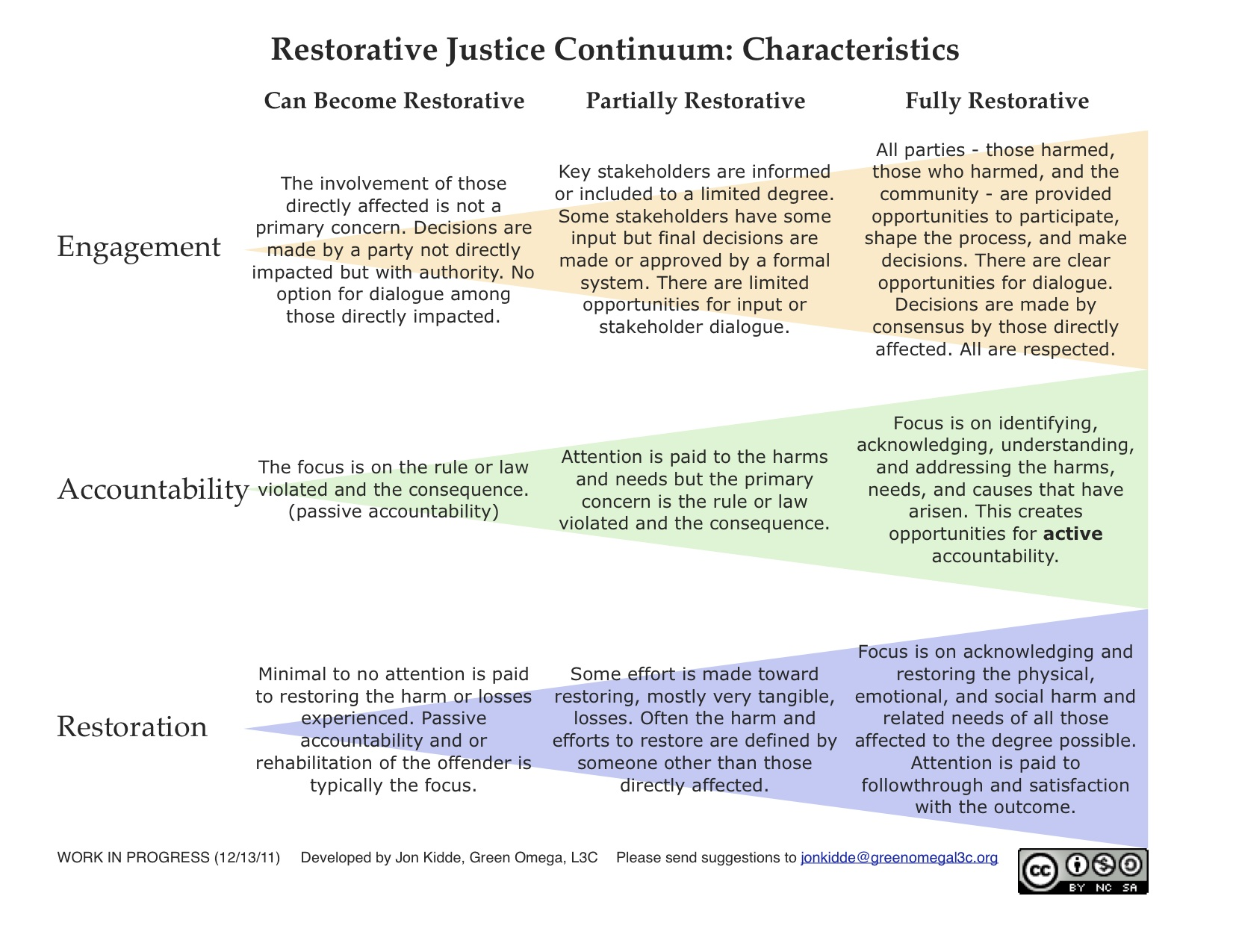 young offenders an evaluation of restorative justice Mainstreaming restorative justice for young offenders through youth conferencing:  an exploratory evaluation of restorative justice schemes london:.